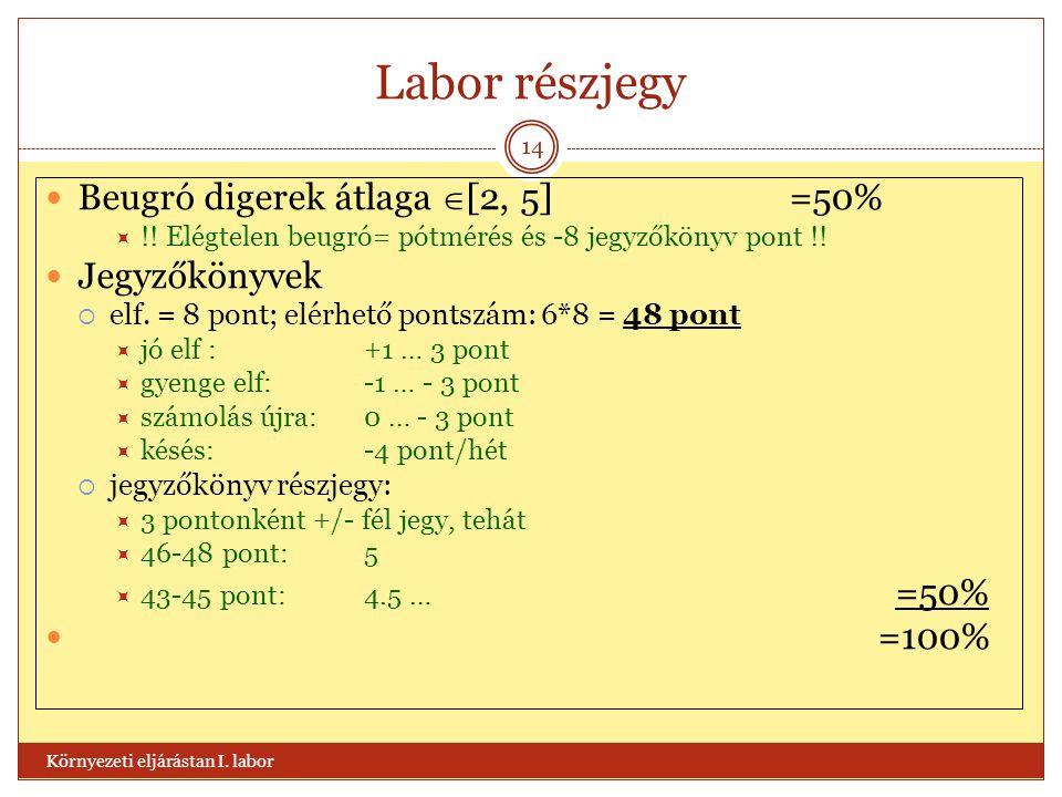 Labor részjegy Beugró digerek átlaga [2, 5] =50% Jegyzőkönyvek =100%